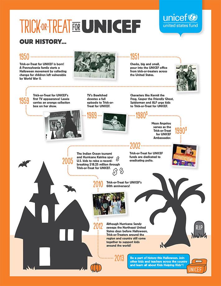 tot_history_timeline